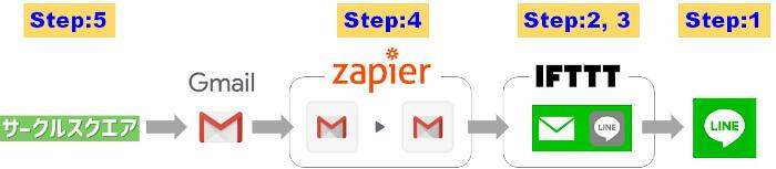 サークルスクエアからLINEへメールを通知するステップの全体像