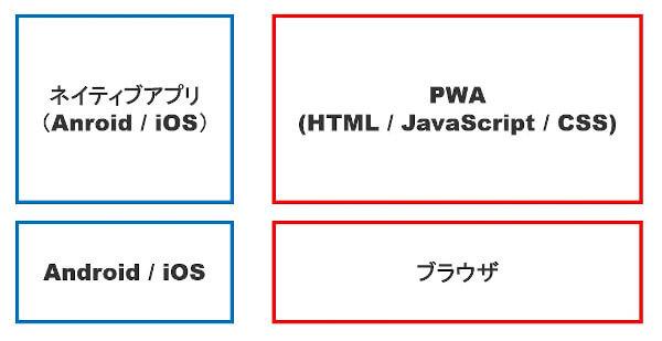 PWAとネイティブアプリの図解